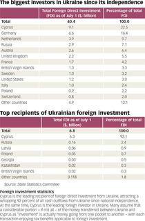 Statistica Ucraina