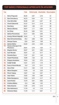 Top 30 marci personale apreciate in afaceri