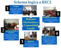 Infrastructura IT a unei localitati din Economia Bazata pe Cunoastere