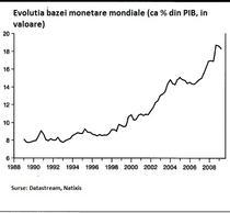 baza monetara mondiala