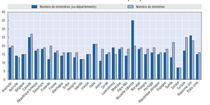 Statistica OECD1