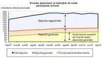 evolutia depozitelor la instit de credit
