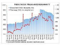 sectorul public- salariati si salarii