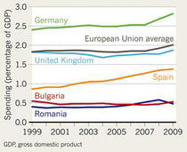 cercetarea in Bulgaria si Romania, la coada Europei