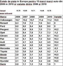 Cotele de piata in Europa a 15 marci auto intre 2006 si 2010