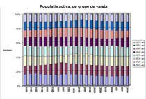 populatia activa pe grupe de varsta