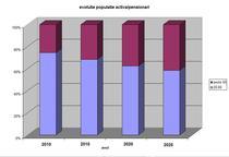 populatie activa vs pensionari