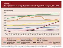 Consum pe regiuni
