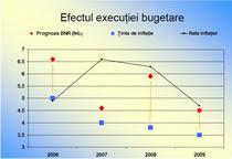 efect executie bugetara