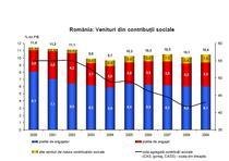 venituri din contributii sociale
