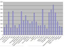 salarii dec 2010