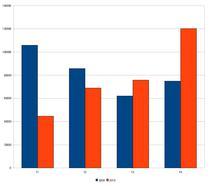 Inmatricularile de autoturisme in 2009 si 2010