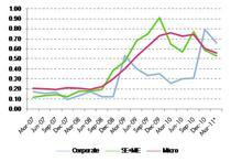 rata trimestriala a insolventelor