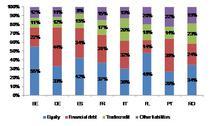 structura finantare companii medium