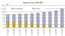 rezerva de aur 1929-1938
