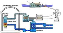 Schema de functionare a unui reactor nuclear de tip Boiling Water