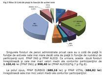 Fondurile ING si Alico au cele mai mari valori medii ale conturilor participantilor