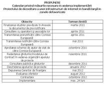 Calendar de implementare