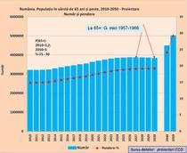 populatia in varste-numar si pondere