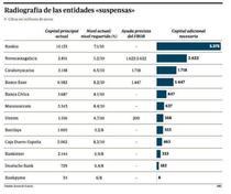 Necesarul bancilor spaniole