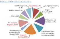 distributia angajatilor Finante