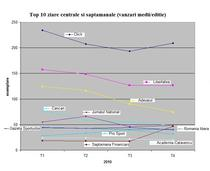 evolutie top10 publicatii