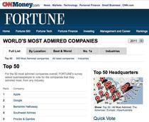 Top 50 cele mai admirate companii