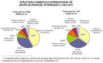 Exporturile si importurile in primele doua luni din 2011