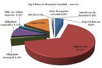 Au crescut investitiile in actiuni