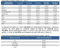 Conturile din pilonul II de pensii
