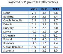 Cresterea economica din UE10