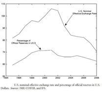 nominal effective excange rate