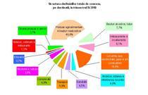 structura cheltuieli consum