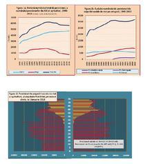 Grafice-evolutia numarului de pensionari 1990-2010