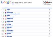 Eurovision - clasament de Google