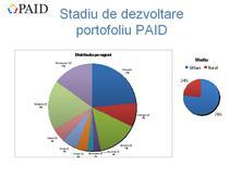 Distributia pe regiuni a politelor obligatorii