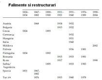 restructurat
