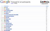 top Eurovision realizat de Google
