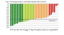 Evolutia numarului deceselor in accidente rutiere 2010 fata de 2001