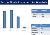 Perspectivele intoarcerii in Romania