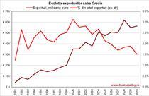 Evolutia exporturilor catre Grecia