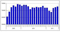 Evolutie someri BIM iunie 2009 - iunie 2011