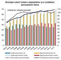 evolutie credite-depozite