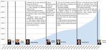 grafic datoria SUA