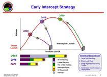 Early Intercept Strategy