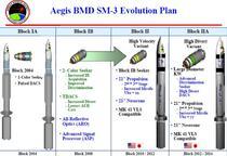 Cum se va dezvolta SM-3