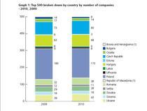 Top 500 cele mai mari companii din Europa Centrala