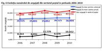 Numarul de angajati din sectorul postal