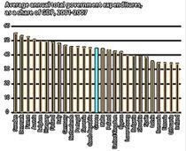 cheltuieli in PIB