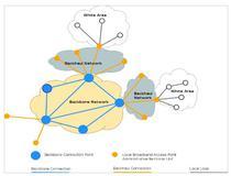 Arhitectura retele broadband in zonele albe